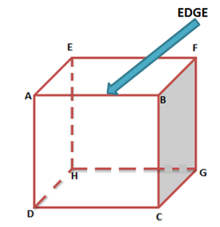 Faces Vertices & , Edges Of 3D Shapes, Euler's Formula for