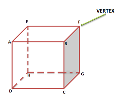 Faces Vertices & , Edges Of 3D Shapes, Euler's Formula For Polyhedron