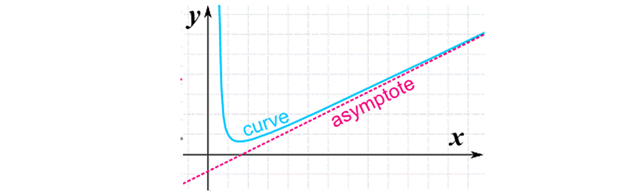 Asymptotes - Vertical, Horizontal and Oblique Asymptotes