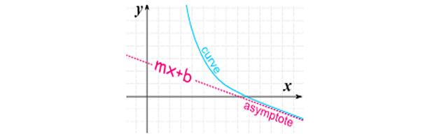 Oblique Asymptotes