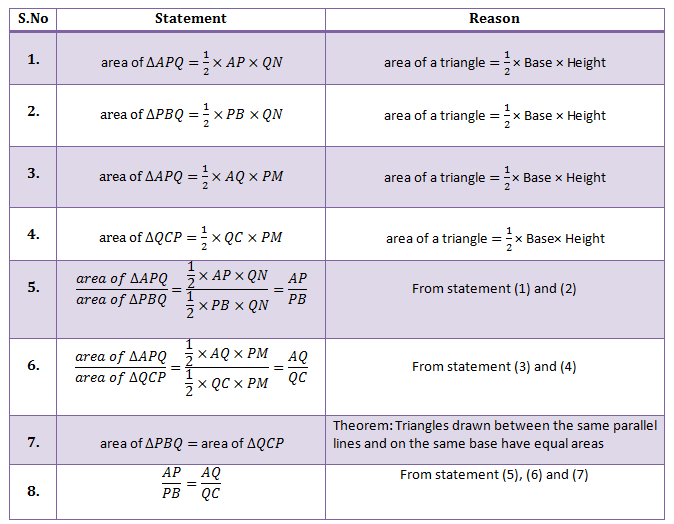 Triangle Proportionality Theorem - Proof Table