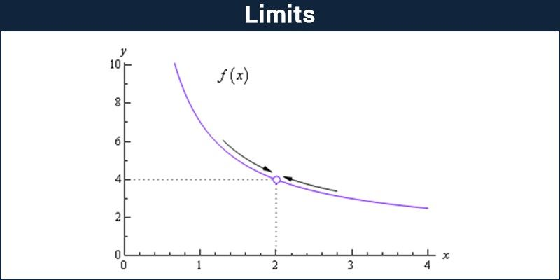 Limits Introduction Properties Of Limits And Solved Examples