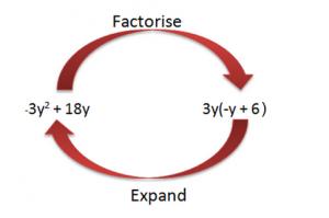Dữ liệu hóa sử dụng các yếu tố chung