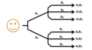 Fundamental Principle of Counting