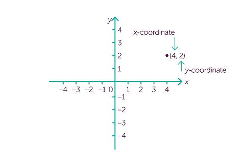 Cartesian Plane of Coordinate Geometry