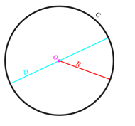 Circumference of a Circle Method