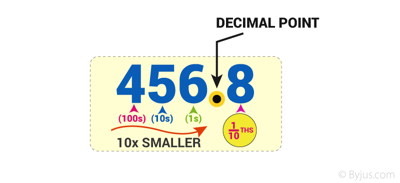 How to Write Decimal
