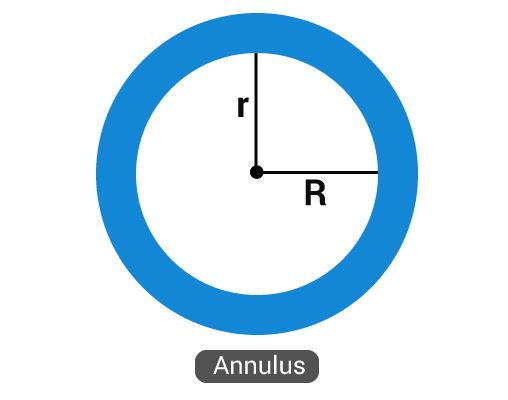 Annulus of a circle