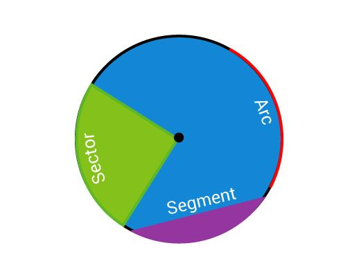 Arc, sector and segment of a circle