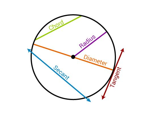 Basic Terminology of Circles