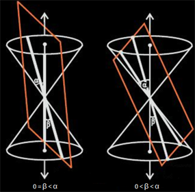 Conic Section-Pair of Intersecting straight lines