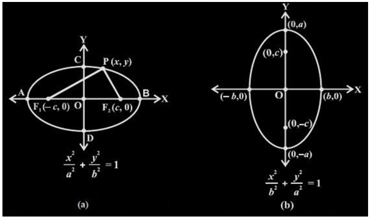 Ellipse- Standard Equation