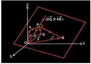 equation of a plane - non collinear point