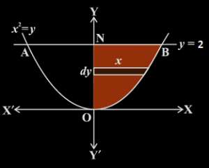 Area of the region bounded by the curve and a line