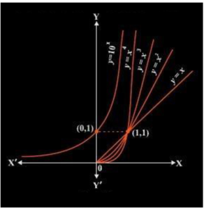 Derivative of logarithmic and exponential function