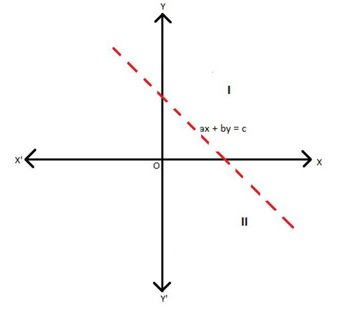 Linear inequalities-ax + by > c