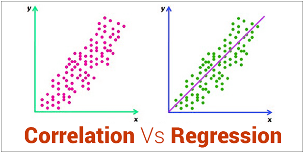 Correlation and Regression Graph
