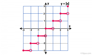 Greatest Integer Function- Graph