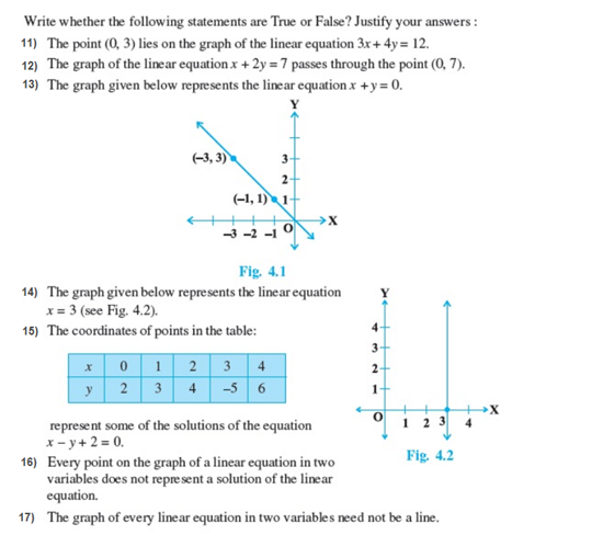 Important Questions Class 9 Maths Chapter 4 Linear Equations Two Variables Part 2