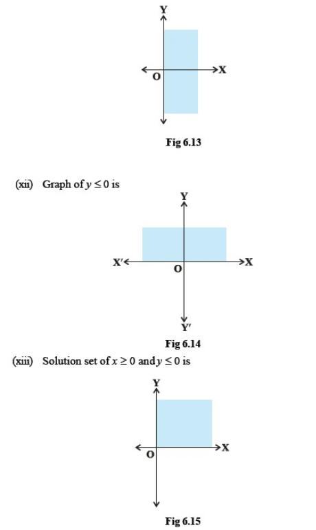 Important Questions Class 11 Maths Chapter 6 Linear Inequalities Part 6