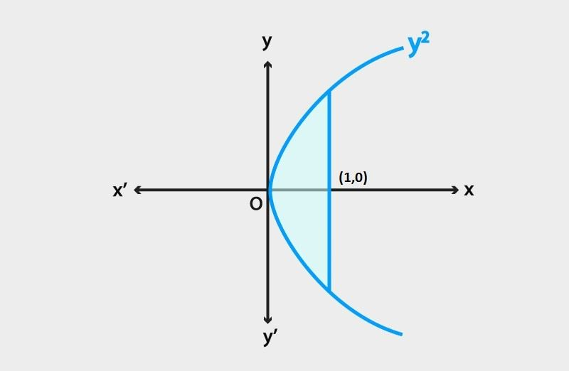 Area of a parabola using Integration Technique