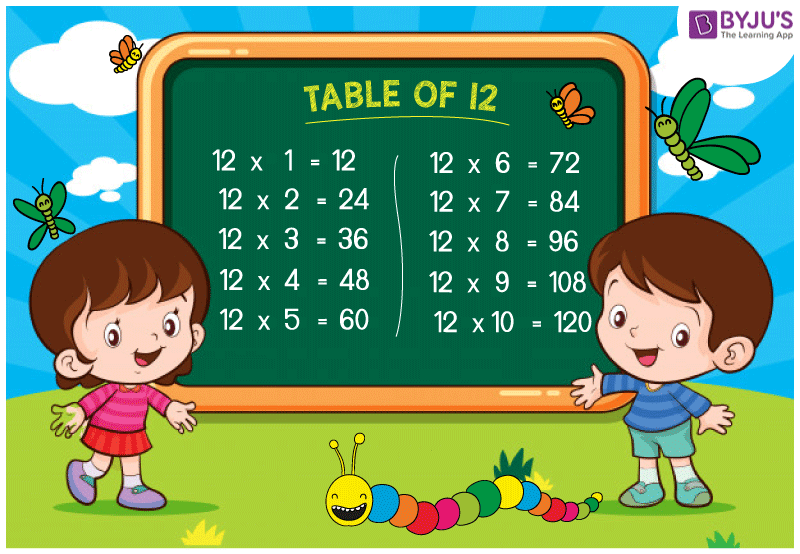 Table Of 12 Check 12 Multiplication Table Memorize Table For 12