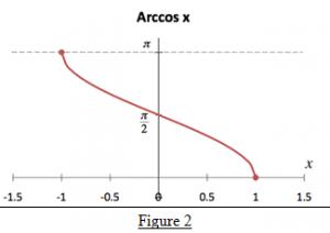 Arccosine Function