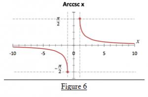 Arccosecant Function
