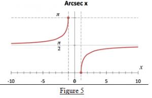 Arcsecant Function