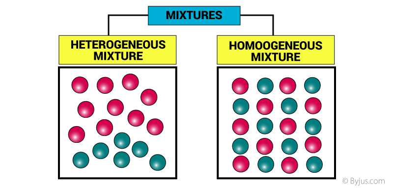 Mixtures - Properties, Characteristics and Types of Mixtures