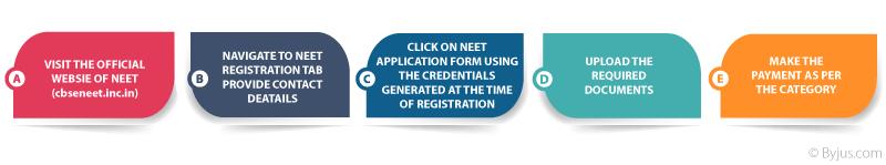 NEET 2018 Registration