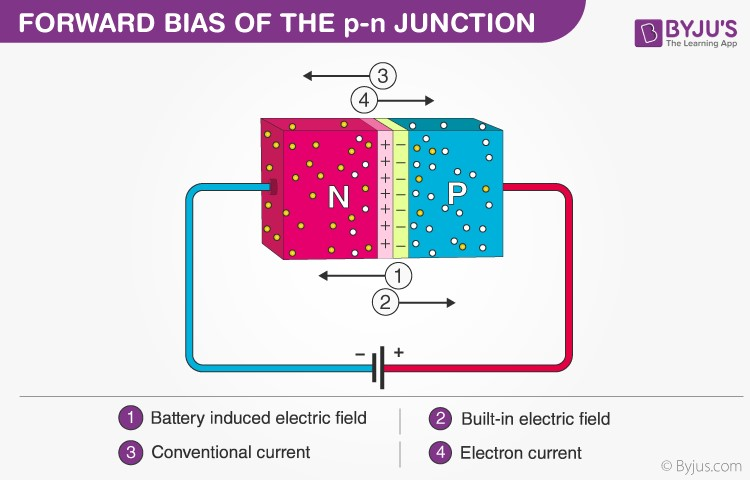 Forward Bias p-n junction