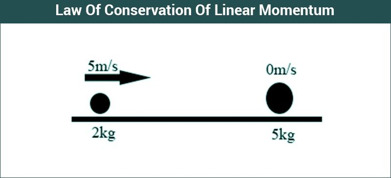 Law Of Conservation Of Linear Momentum Principle Formula