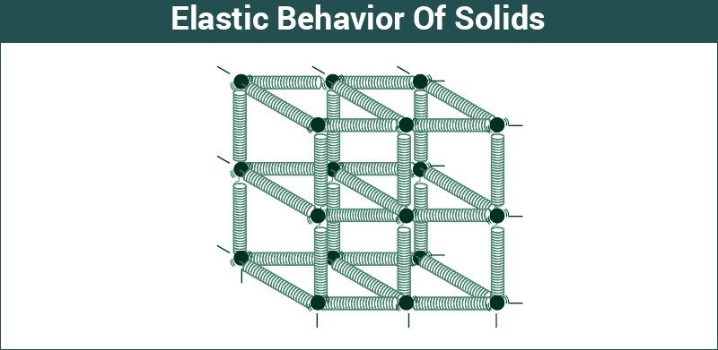 Elastic Behaviour Of Solids Properties And Applications Byju S