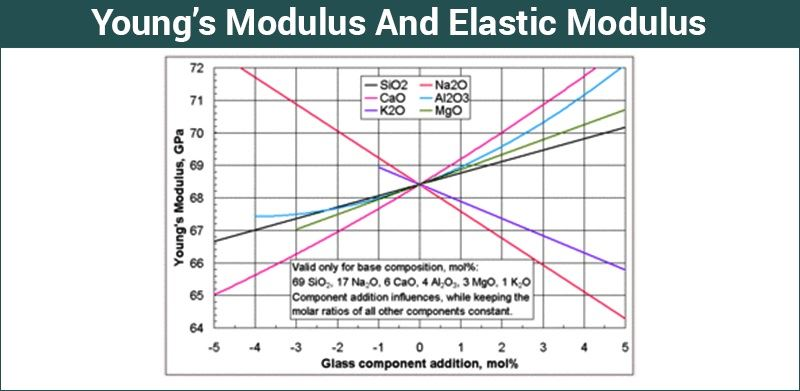 Young S Modulus Definition Formula Unit Example Faqs