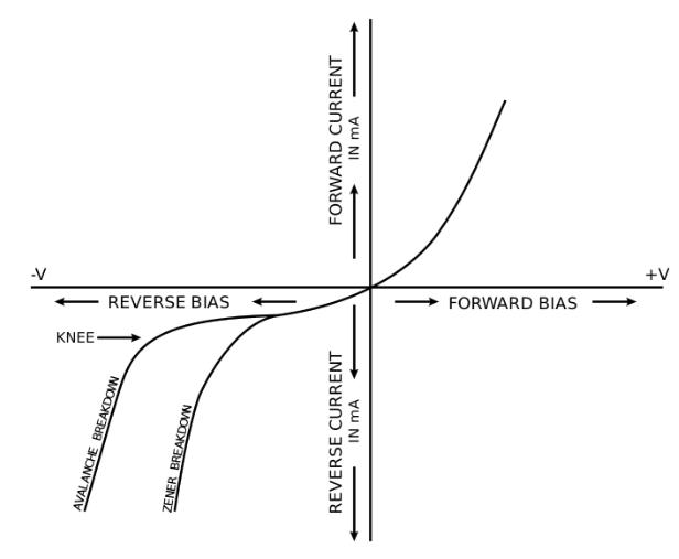 V-I Characteristics of Zener Diode