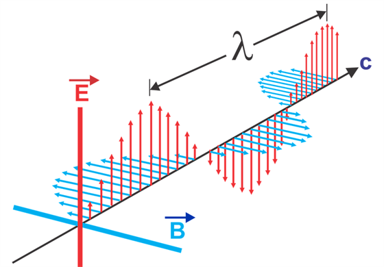 Electromagnetic Waves - Definition, Equation and
