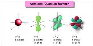Azimuthal Quantum Number