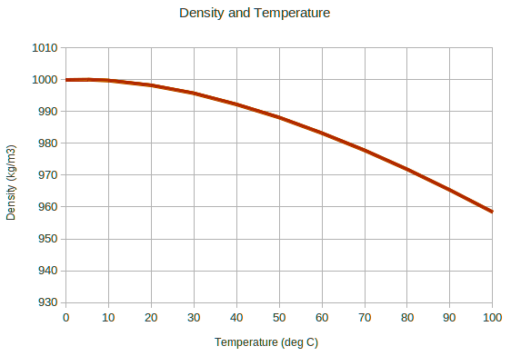 Density VS Temperature Graph