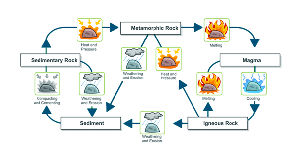 Rock Cycle Transition To Igneous Metamorphic Sedimentary