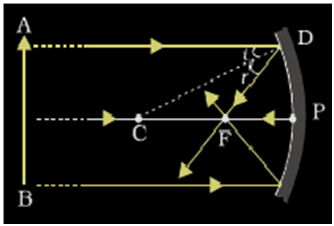 Concave Mirror Ray Diagram