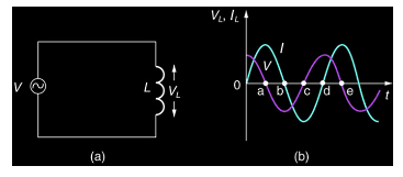 AC voltage applied to an inductor