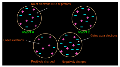 Electric Charge - Basic Principle