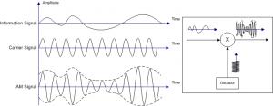 Amplitude Modulation