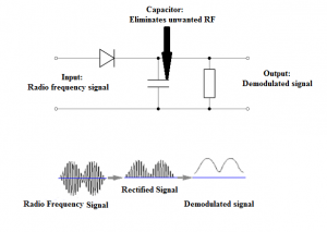 Detection of Amplitude Modulated Wave