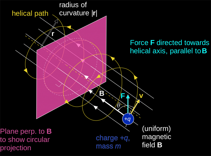 motion of a charged particle in magnetic field