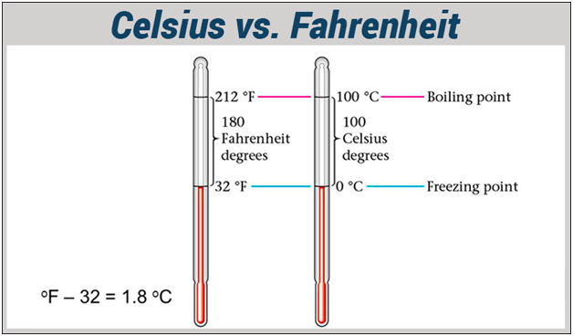 Difference Between Celsius And Fahrenheit