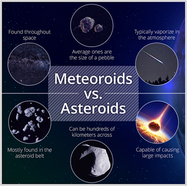 Difference Between Asteroid And Meteoroid - Facts | Solar ...