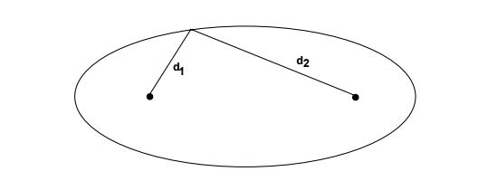 Fermat's Principle
