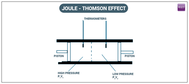Joule-Thomson Effect